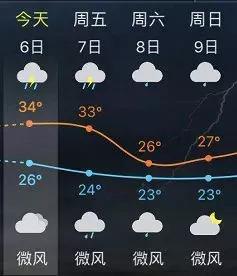 最舒适的温度_东乡近期温度持续上升 大家注意