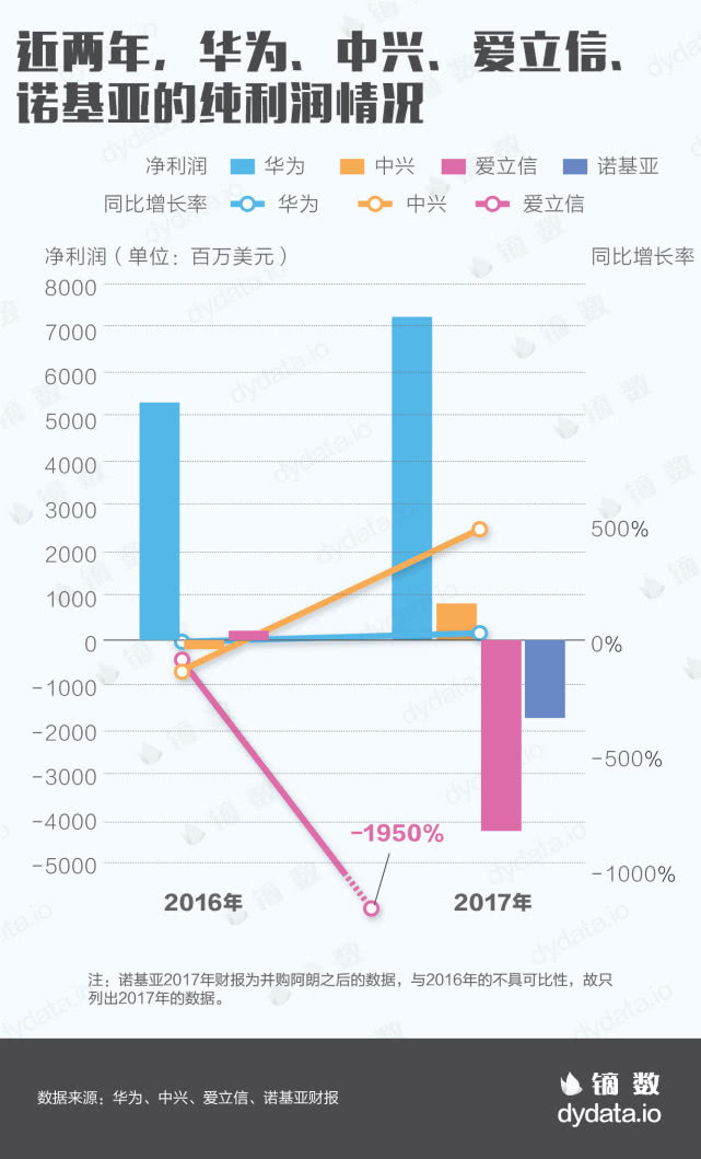 四大电信厂商半年报PK:华为冠绝群雄 诺基亚拿最大5G订单