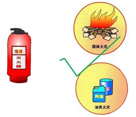 消防考试中常见灭火器的分类及应用,你知道吗