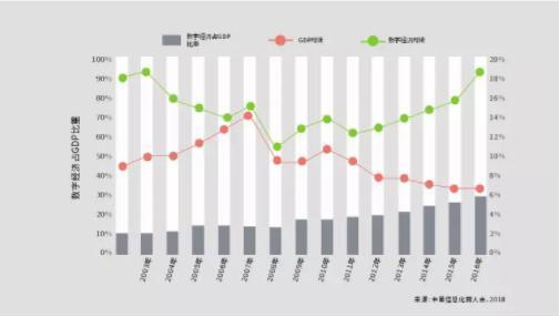 数字经济规模总量达全球第一_达沃斯经济论坛图片