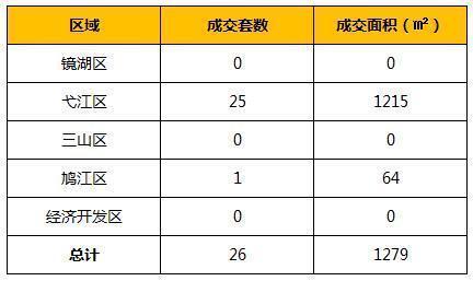 9月6日芜湖市区新房共成交26套 面积为1279㎡