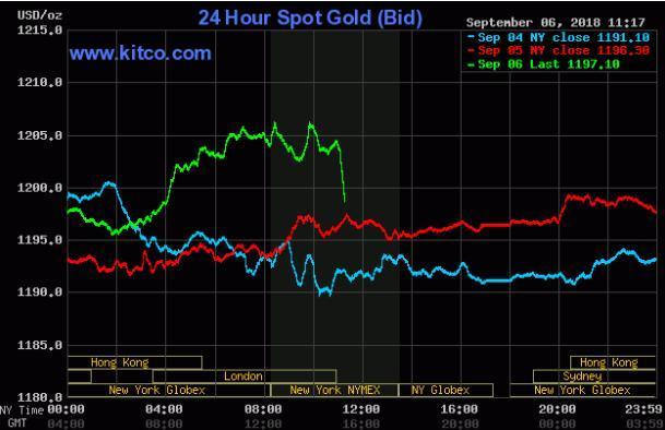 美工厂订单创半年跌幅 黄金继续反弹金价在1200一线波动