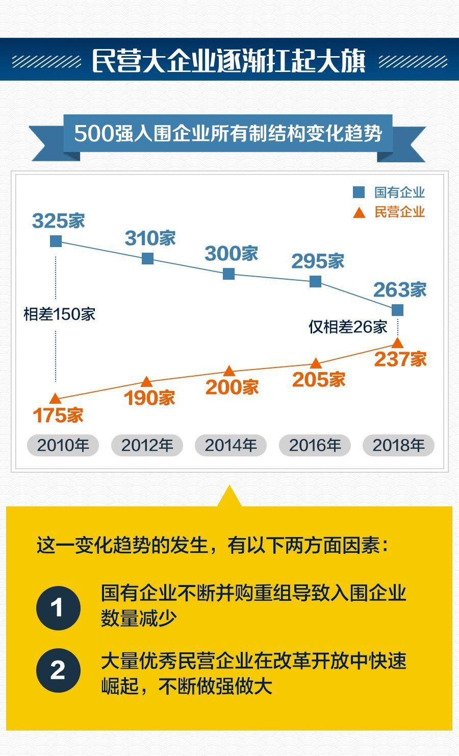 2018中国企业排行榜_2018中国企业500强榜单出炉,浙江48家入选 附详细排名