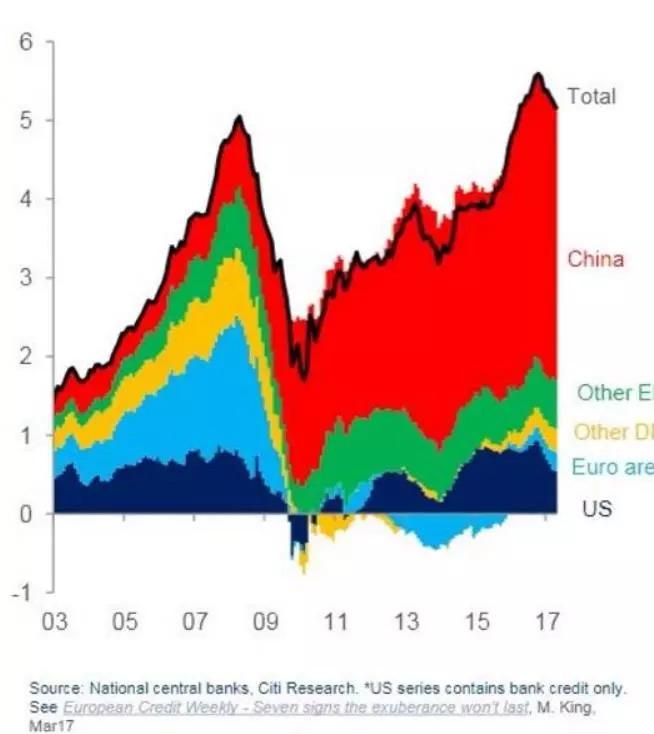 经济复苏10年全球央行仍如履薄冰,为啥?
