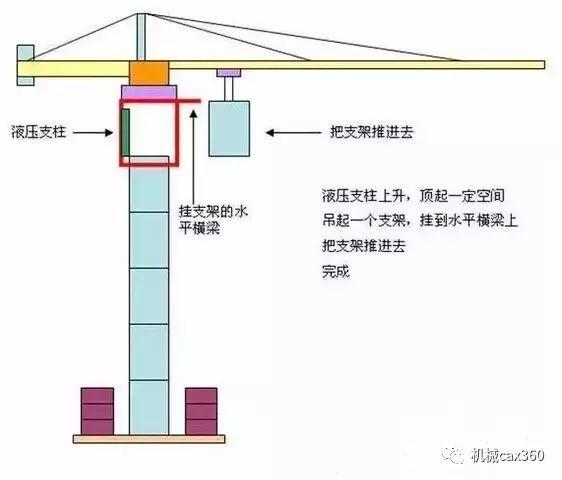 塔吊是如何升高的?