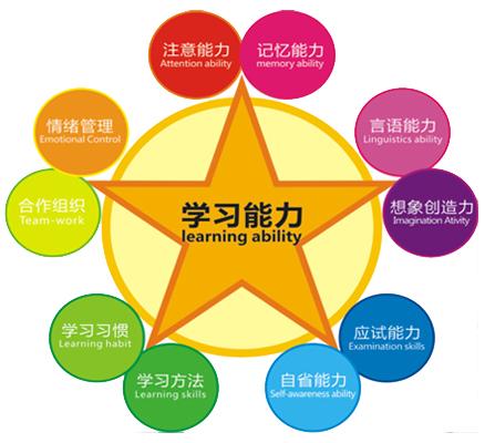 启涵(FDSP)学习能力测评,提升学习效率