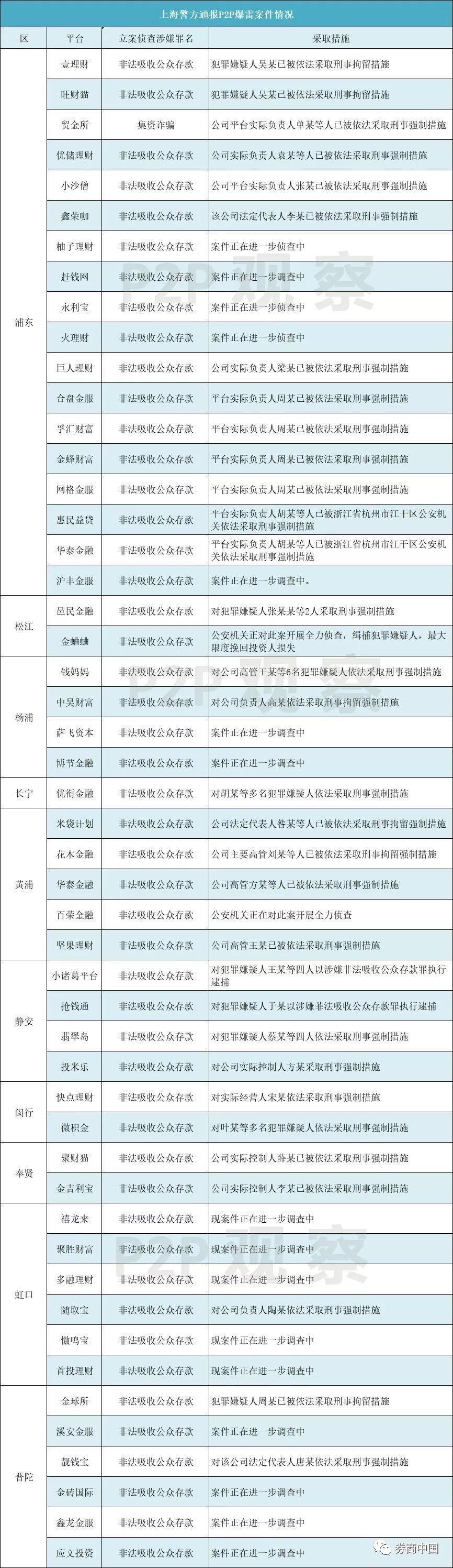 深圳一口气通报6起爆雷平台案件!批捕两国资系P2P实控人,查封房产至少65套,冻结资金上亿元