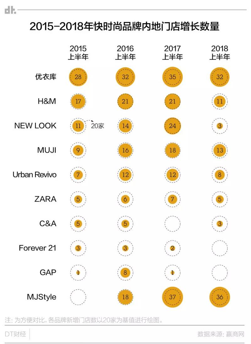 连家门店都没有的快时尚品牌,在中国怎么玩?