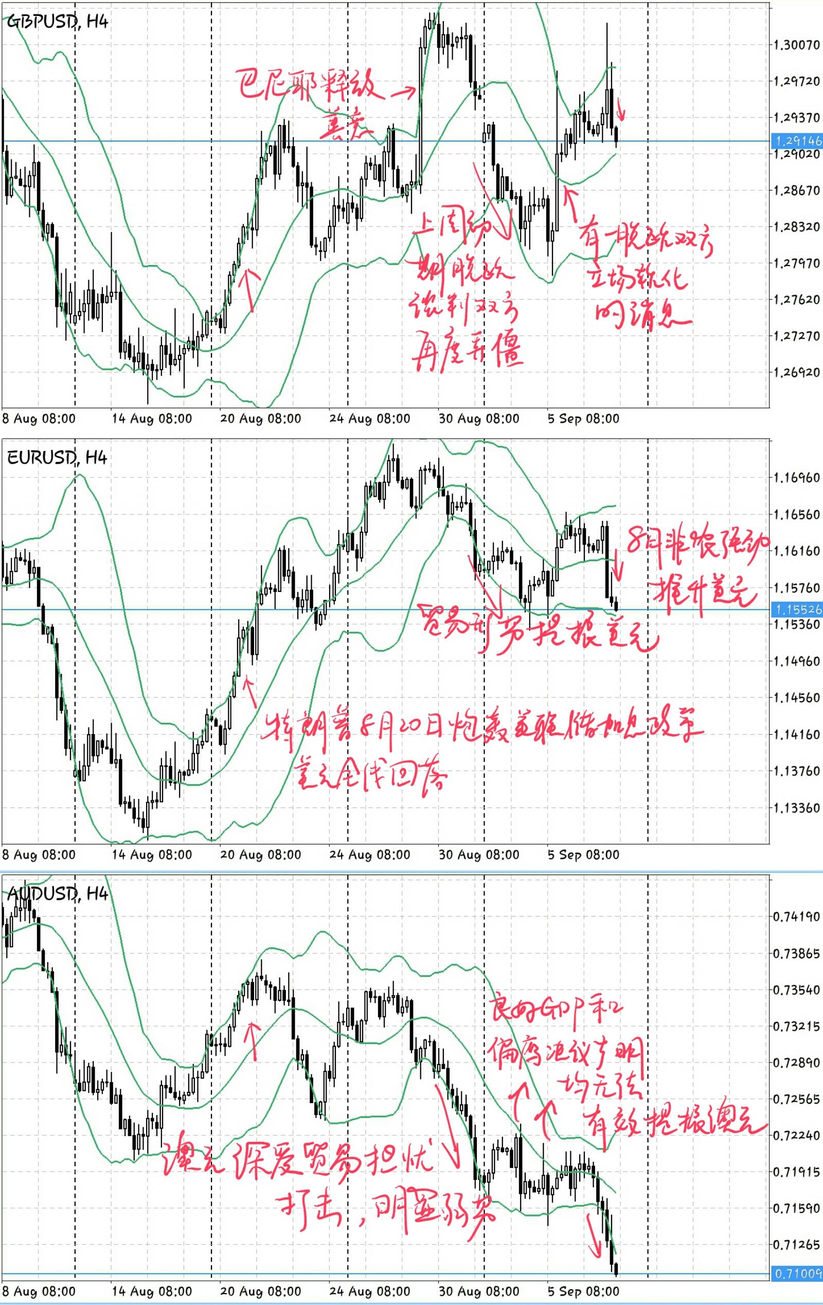 下周(0910-0914)外汇市场前瞻:英镑将遭遇众多风险事件