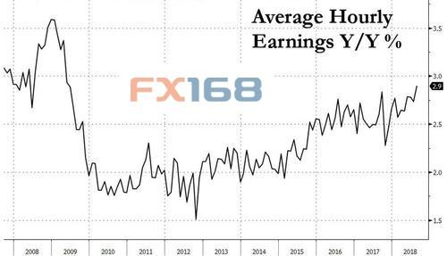 (平均小时薪资年率 来源:Zerohedge、FX168财经网)
