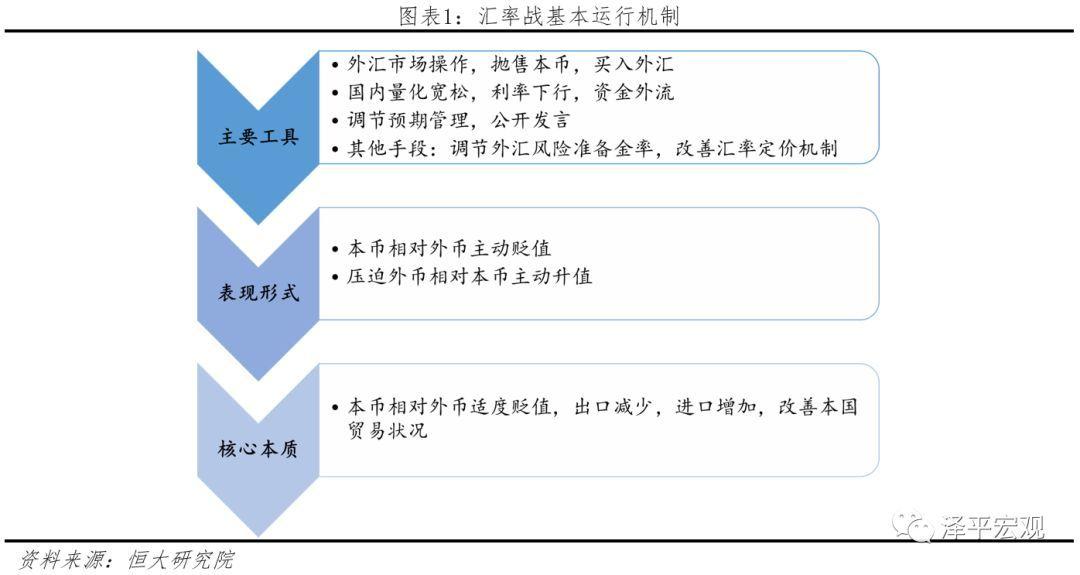 中美汇率战:历史、现状与前景