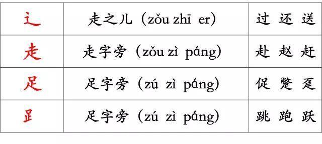 再不练字,孩子将无缘上大学,家长必看 附 最全汉字笔顺正确写法,很全面 建议老师和家长收藏 搜狐教育 搜狐网