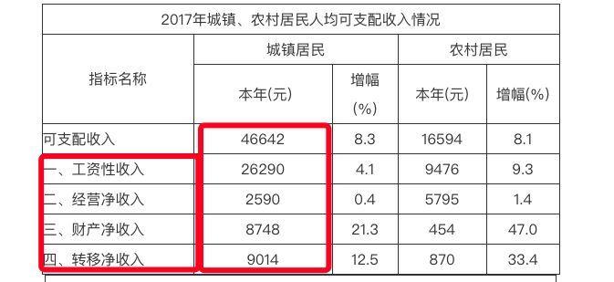 济南人均收入_济南地铁
