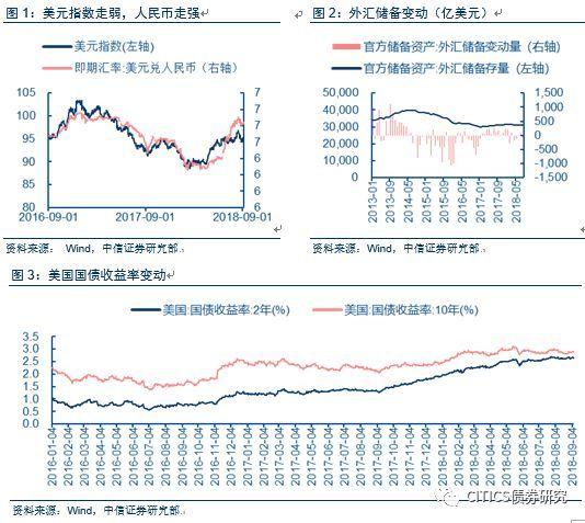 """【2018年8月外汇储备数据点评及债市分析】8月""""逆周期因子""""重启,汇率回暖"""