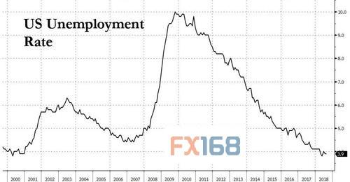 (美国失业率 来源:Zerohedge、FX168财经网)
