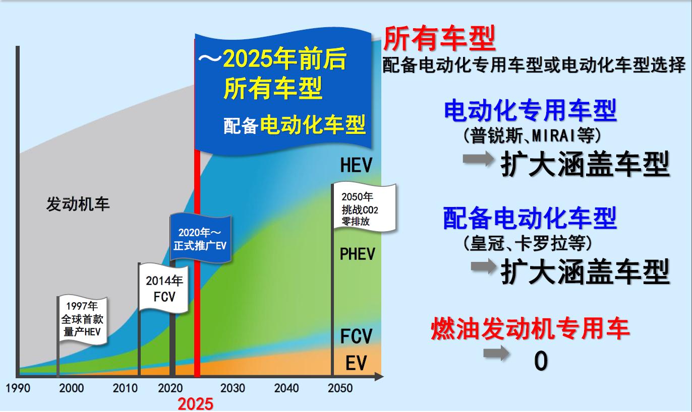 2025年将会实现全面电动化 丰田的底气到底从何而来?(第1页) -