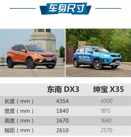 东南DX3与绅宝 哪款10万SUV更适合口味