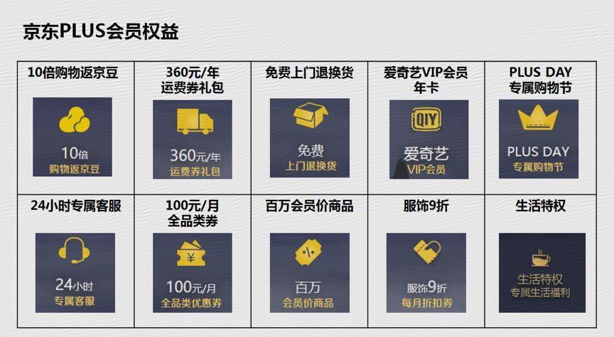 京东PLUS会员破千万,电商付费新时代正式开启