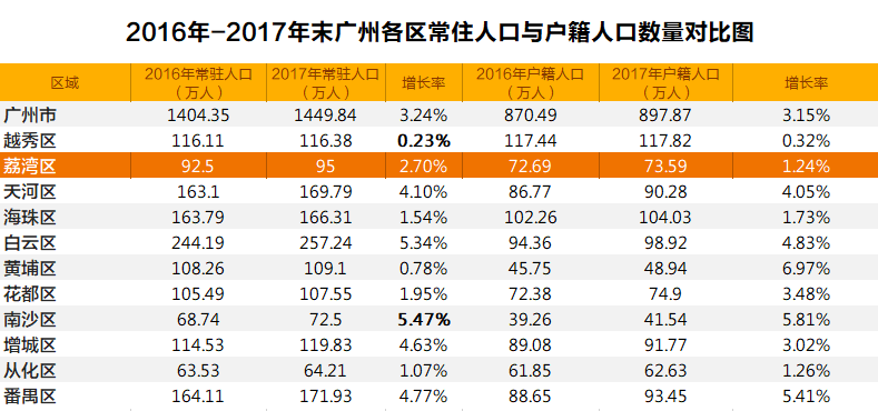 广州新增人口_广州城市人口热力图