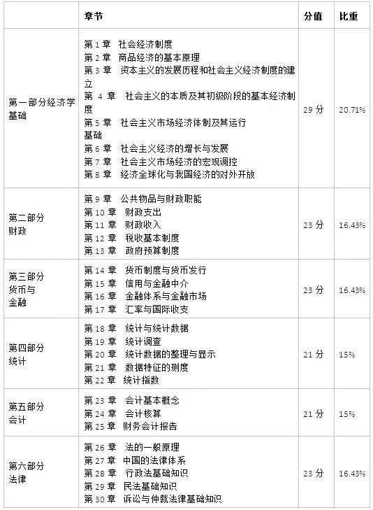 2019年經濟師資格證_2019經濟師考試題型是什么 經濟師考試有哪些題型