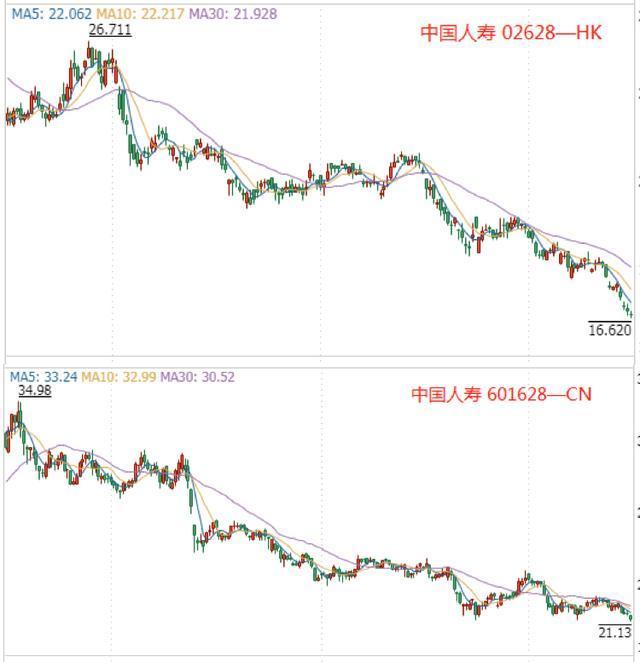 """""""寿险一哥""""再获大摩增持,股价却是一落千丈"""