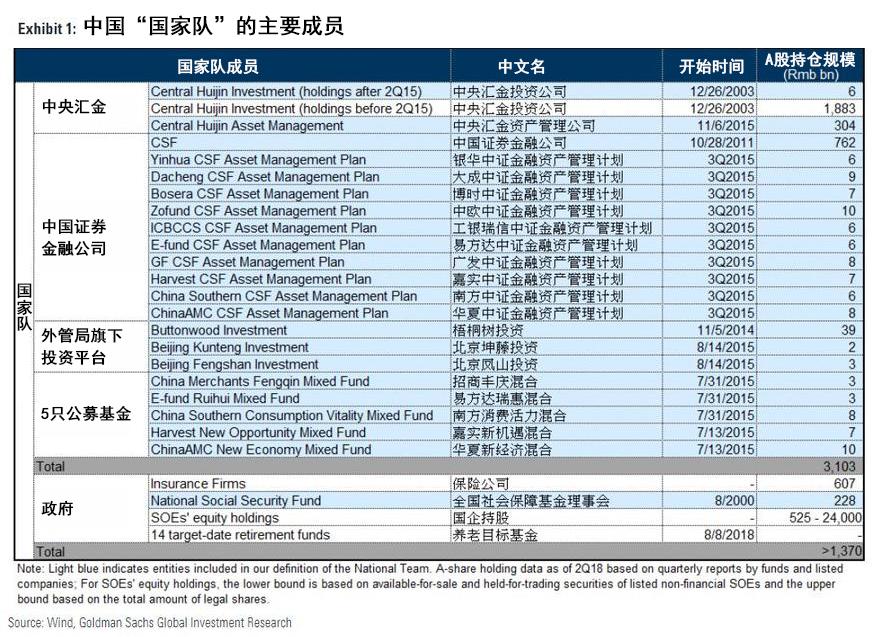 """高盛详细剖析A股""""国家队"""":总资产市值1.5万亿元人民币"""