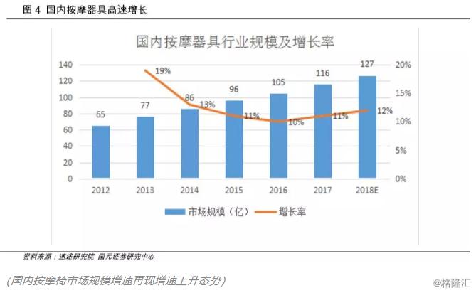 当按摩椅遇上老龄化的中国