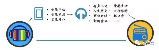 【干货】耳朵经济——移动音频行业深度研究报告