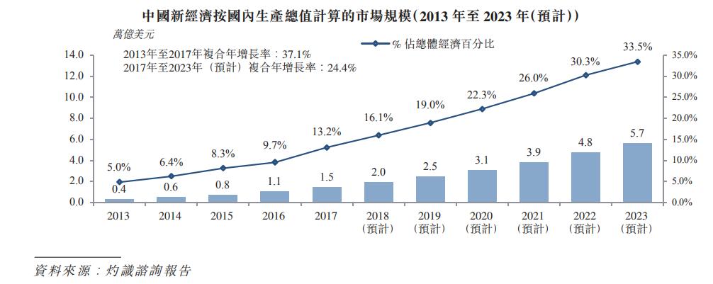 中国新经济热度不减 一文读懂华兴资本金融服务市场蓝图