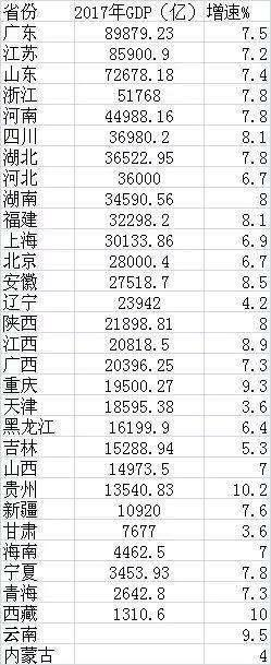 2017江苏gdp排名_29省最新GDP排名公布江苏首超10万亿元