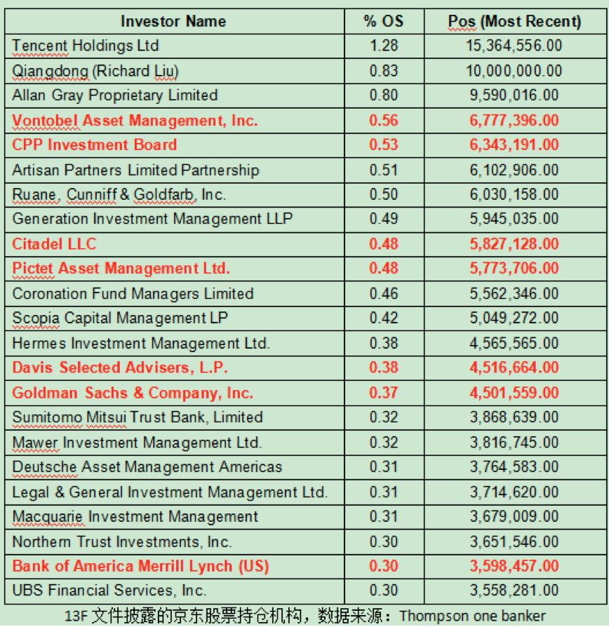 腾讯旗下黄河资本从京东主要股东列表消失:京东或早已遭抛售