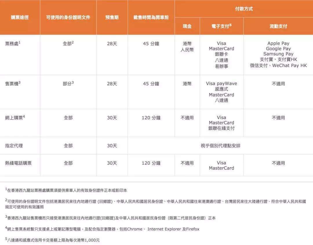 贵阳直达香港高铁票开售!乘车规则发布,这些行为最高罚3000港币!