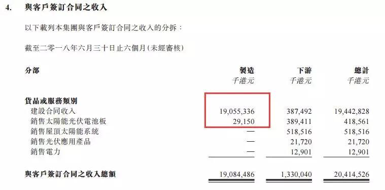 汉能薄膜业绩大涨背后:出售上游设备,收割技术红利!