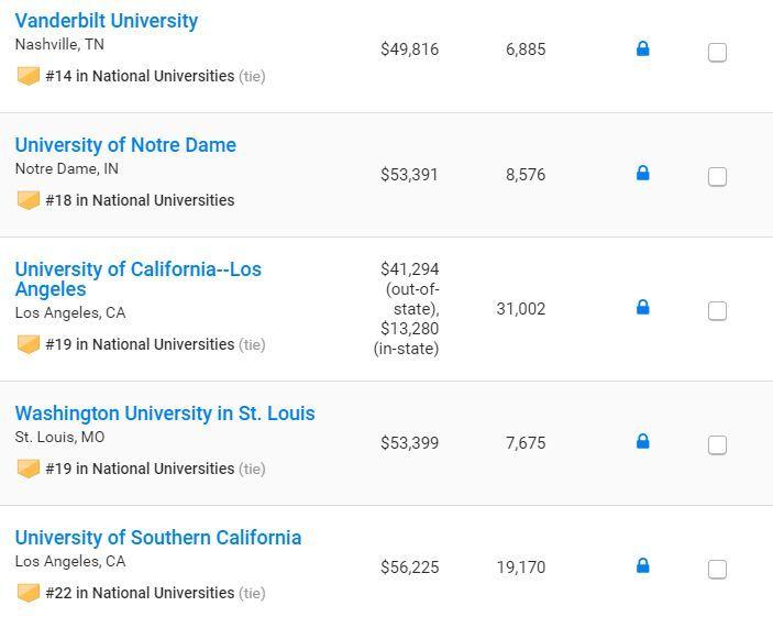 U.S. News 重磅发布2019全美大学排行榜!计算机专业哈佛第一