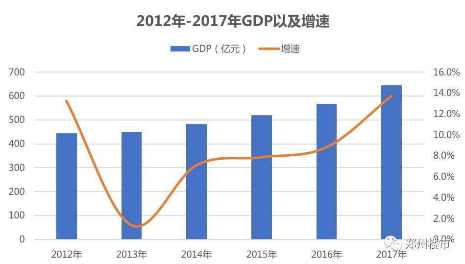 登封gdp_2019年郑州各区GDP公布,这3个区均超千亿 详细数据