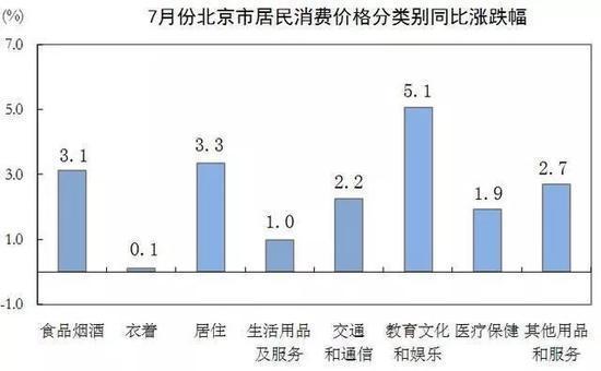 北京警方查处短租房 北京房租会涨吗?
