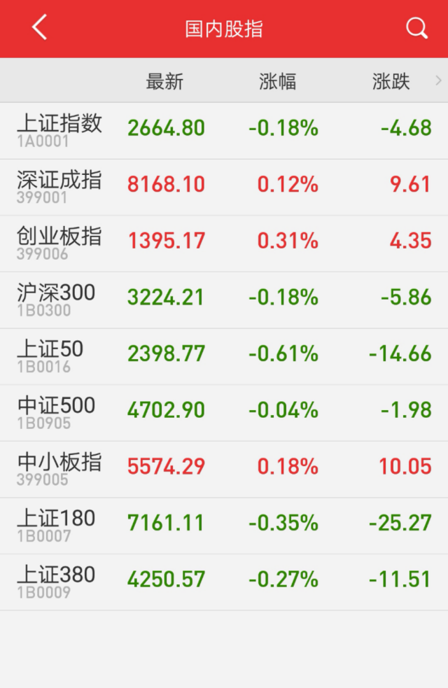 收评:周期股领跌 沪指创逾两年半新低