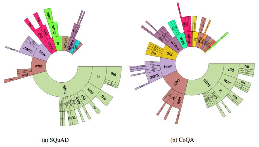 資源| 讓ai學會刨根問底和放飛自我,斯坦福最新問答數據集coqa圖片