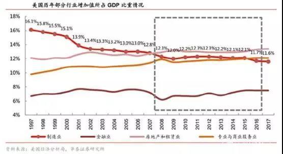 制造业 占gdp比重_中国制造业占gdp比重