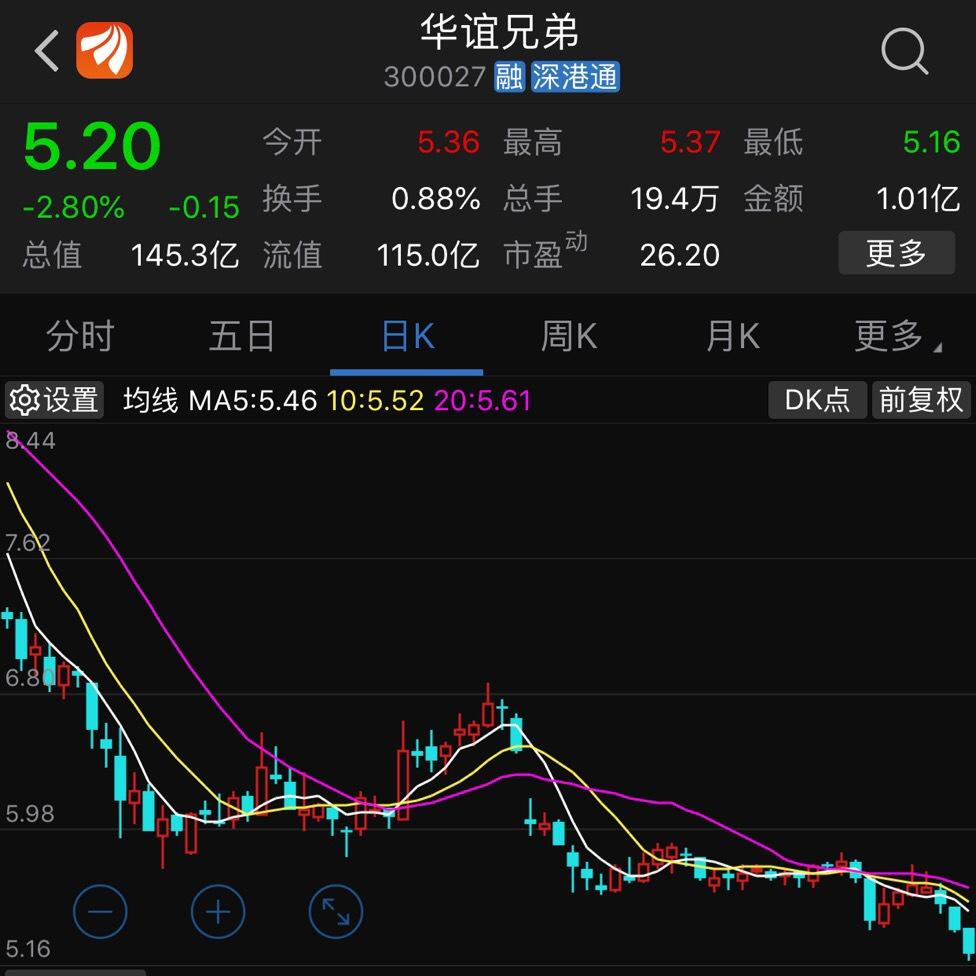 澄清质疑华谊兄弟股价仍创年内新低