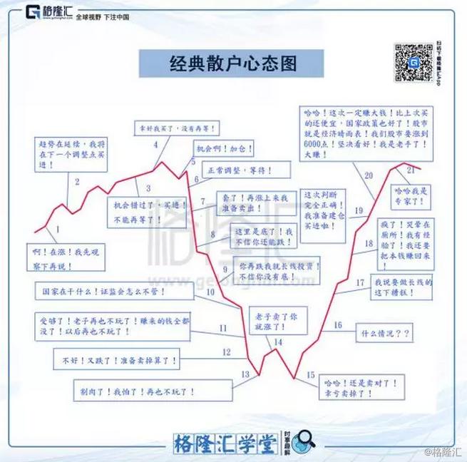 港股进入技术熊市,该怎么办?