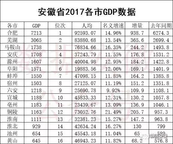 亳州人均gdp在安徽排名_两部委力挺 安徽2市获批国家创新型城市
