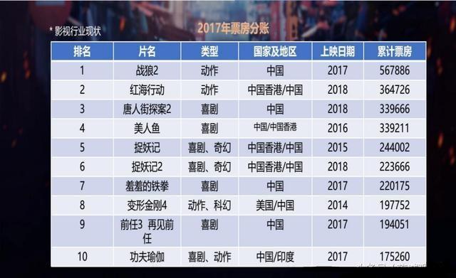 2019贺岁票房排行榜_虽然 新喜剧之王 在内地扑街 但在香港贺岁档票房暂