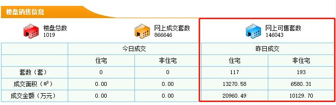 9月10日东莞新房成交117套 均价15794元/㎡