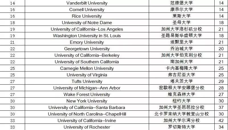 2019美国大学排行榜_2019 US.News 美国大学排名全面解读
