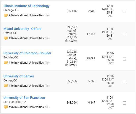 2019年美国大学综合排行榜_最新 2018 2019美国大学薪资排行榜