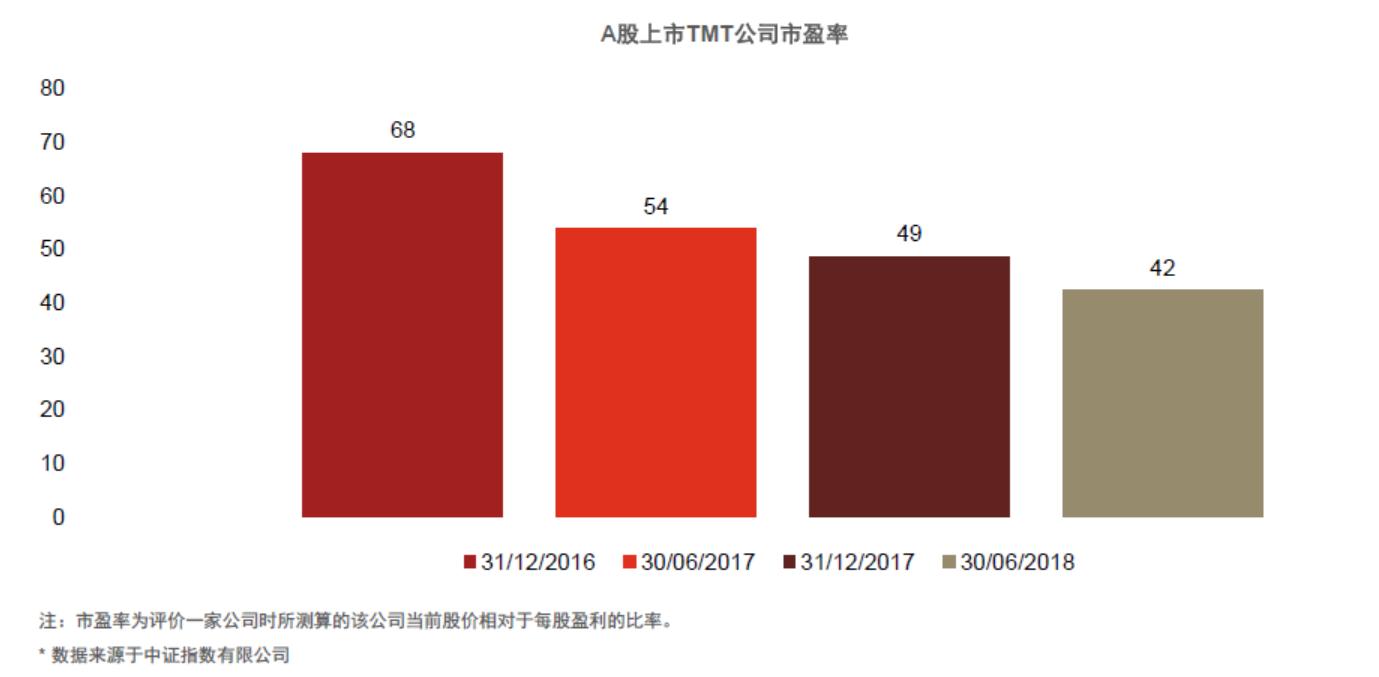 上半年TMT企业上市成绩单:IPO数量同比骤降56%,融资额却猛增124%