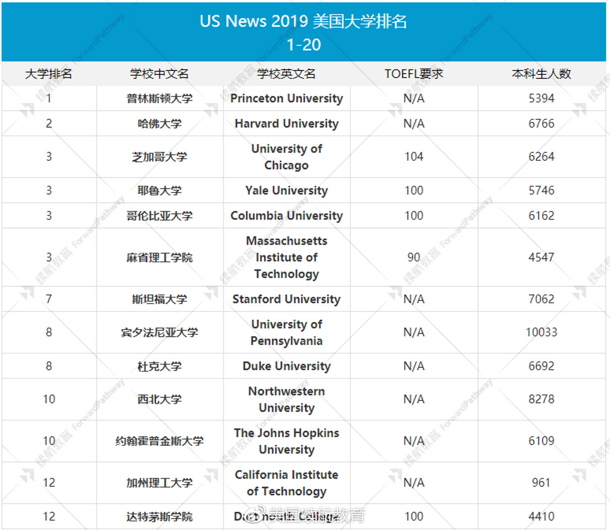 2019年度美国大学排行榜_盘点 2011年度教书育人楷模