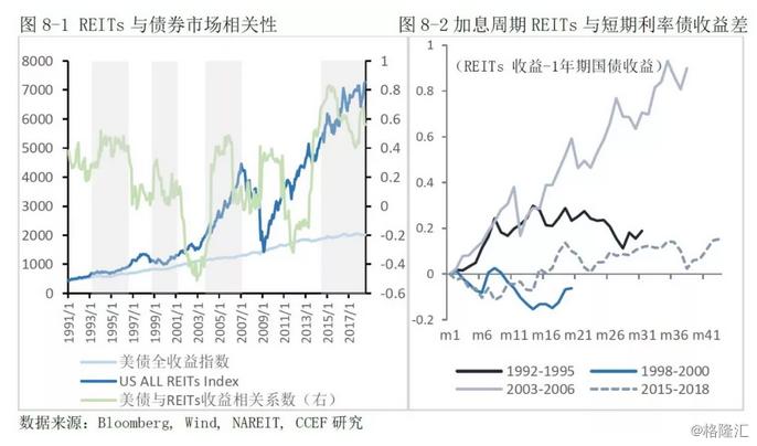 林采宜:买海外房产不如投资海外REITs