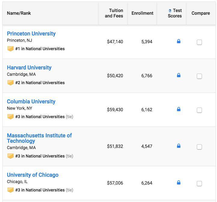 2019 全美大学排行榜_USNews2019全美大学排名公布 留学必看